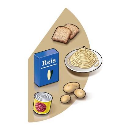 Tellermodell der Schweizerischen Gesellschaft für Ernährung, brauner Bereich. stärkehaltige Lebensmittel