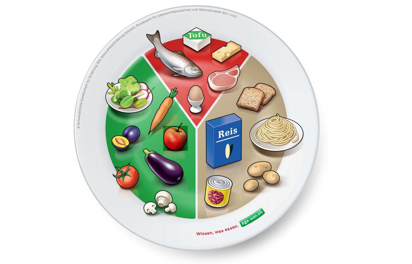 Tellermodell der Schweizerischen Gesellschaft für Ernährung